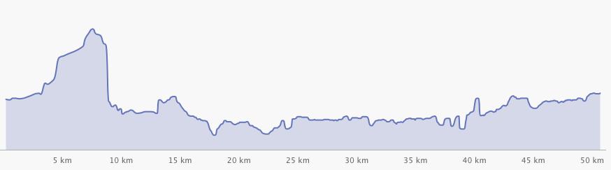 Profil wysokościowy trasy (od 5 do 10 kilometra bardzo ładnie widać Górę Chełmską)